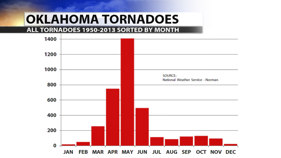 Do Tornadoes Happen During Winter?